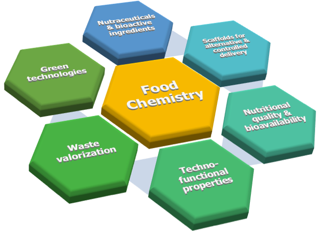Food Chemistry at DSU