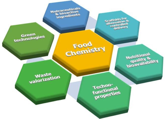 Food Chemistry at DSU